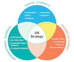 Ux Design Strategy Template 7 Steps To Creating A Solid Ux Strategy User Experience