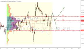 Lse Stock Price And Chart Lse Lse Tradingview