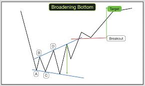 Broadening Pattern Charts How To Trade Wedges Broadening Wedges And Broadening Patterns