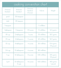 online cooking measurement conversion. cooking metric conversion chart pdf template download online measurement o