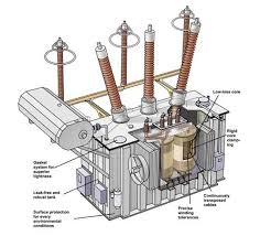 types and construction of power and distribution transformers Dry Type Distribution Transformer Diagram the core and coils of liquid filled transformers are, as the name implies, Square D Transformers Dry Type