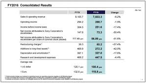 Financial Year Sony Publishes Financial Report For 2016 Fiscal Year Mobile