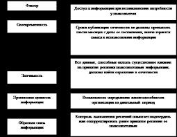 Дипломная работа Бухгалтерская отчетность и анализ финансовых  Вместе с тем определение уместности отчетности в российских нормативных актах не приводится Факторы влияющие на уместность бухгалтерской отчетности