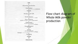 Technology Of Milk Products Dry Milk Powder Presentation