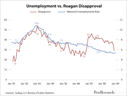 Reagan Approval Rating Chart Its All About Jobs Except When Its Not Pew Research Center