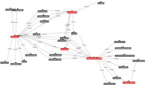 Dependency Chart Generator Github Amitjoy Dependency Graph Osgi Dependency Graph In Osgi