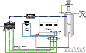 are dry sump system modified magazine are dry sump system schematic