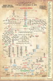Adam To Jesus Genealogy Chart Family Tree Of Aadam And Hawa