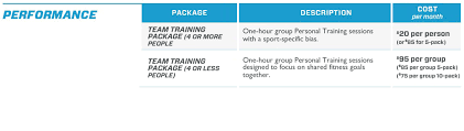 Personal Training Chart Activeedge Team Training Chart Physical Therapy Fitness