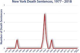 New York Death Penalty Information Center