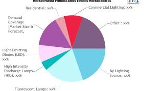 Lighting Coverage Chart Smart Lighting Control Systems Market Swot Analysis And