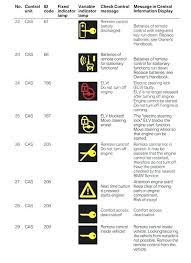 Bmw Dashboard Warning Lights Chart Bmw Dashboard Lights Timberdecks Co