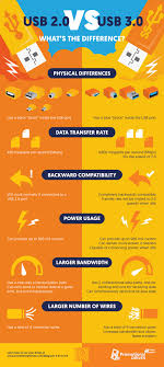 usb 2 0 vs 3 0 the difference between usb 2 0 and 3 0 explained infographic usb 2 0 vs 3 0 the difference between usb 2 0 and 3 0 explained