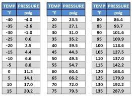 410a Head Pressure Chart 33 Skillful R410a Freon Pressure Chart