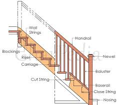 diagram of stairs wiring diagram long diagram of stairs wiring diagrams diagram of stairs rise and run components or parts of a