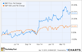 Is Bristol Myers Squibb Co About To Fall Apart The