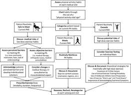 Exercise Dose In Clinical Practice Circulation