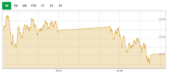 Kse Live Chart Kse 100 Index Fails To Sustain Momentum Amid Volatility