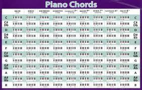 Piano Chords Horizontal Chart Music Poster Print