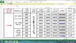 كم ساعه اذان المغرب في الكويت