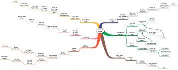 Flowchart Mindmap By Mathew Corley Princeton Nj Brazilian