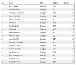 The 2020 fim motogp world championship was the premier class of the 72nd f.i.m. Motogp Petrucci Vence Na Franca Marquez Vai Ao Podio