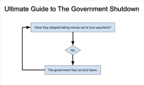 Government Flow Chart Flow Chart Explaining The Government Shutdown The_donald