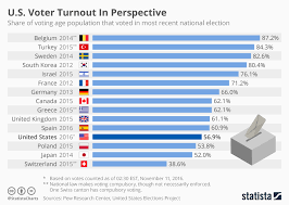 Swiss Charts 2015 Chart U S Voter Turnout In Perspective Statista