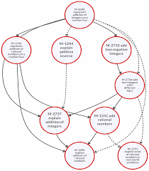 education 07 00041 g005 education sciences free full text the use of learning map on social media management proposal template