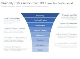 Quarterly Sales Action Plan Ppt Examples Professional Powerpoint