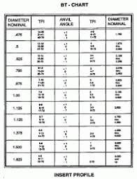 Tandem Hole Chart Tandem Hole Chart Acme Thread Chart