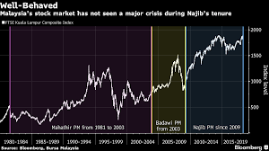 Malaysia Stock Market Chart Malaysias Najib Graced With Well Behaved Stock Market
