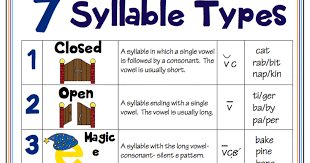 Clover Syllable Chart 17 Best Images About First Grade