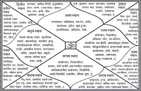 Hindi Kundali Chart Kundli Chart In Hindi 2019