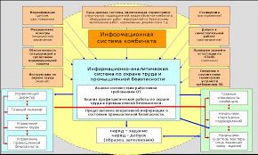 Реферат Обеспечение промышленной безопасности в цехе подготовки  Схема взаимодействия служб комбината в области охраны труда и промышленной безопасности и функционирования информационно аналитической системы по ОТ и ПБ