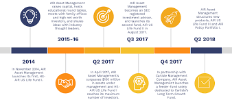 about us the air asset management