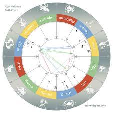 Birth Horoscope Alan Rickman Pisces Starwhispers Com