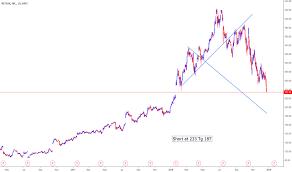 Netflix Stock Price History Chart Nflx Stock Price And Chart Nasdaq Nflx Tradingview India