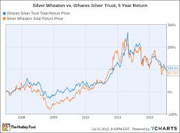 Yahoo Stock Charts Free Silver Wheaton Yahoo Finance Termoidraulica Commentsdemo Ga