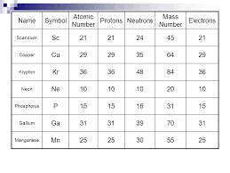 Distinguishing Among Atoms - ppt video online download