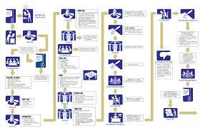Law Making Flow Chart Legislative Process Penn Chiro Website