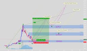 Tna Stock Price And Chart Hose Tna Tradingview