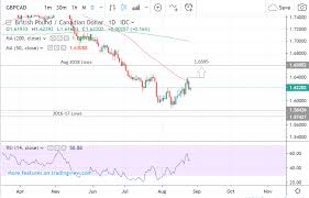 Gbpcad Live Chart Pound To Canadian Dollar Forecast Higher As Downtrend Fades