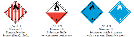 Tdg Symbols Chart Dangerous Goods Classes And Symbols