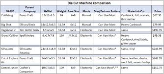 Digital Cutter Comparison Chart Koala T Crafts Die Cutter Comparison Cuttlebug Big Shot