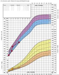 How To Read Growth Chart For Babies Baby Growth Chart