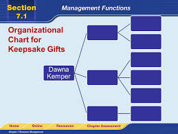 Online Store Organizational Chart Read To Learn Describe The Overall Purpose Of Management