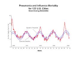 Flu Deaths By Year Chart Cdc Influenza Flu Weekly Report 2003 04 U S