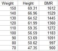 Bmr Levels Chart 70 Unique Bmr Age Chart