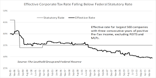 Impact Of Lower Corporate Tax Rate The Leuthold Group